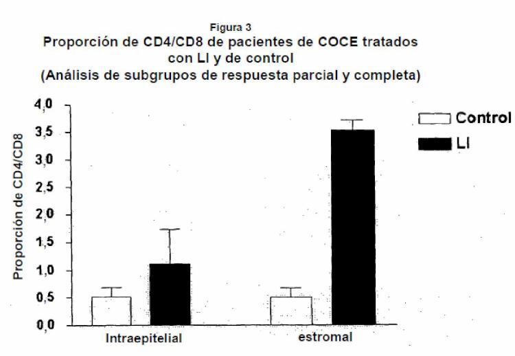 Ilustración 3 de la Galería de ilustraciones de Método de modificación de la proporción de CD4/CD8 y del infiltrado celular mononuclear en un tumor