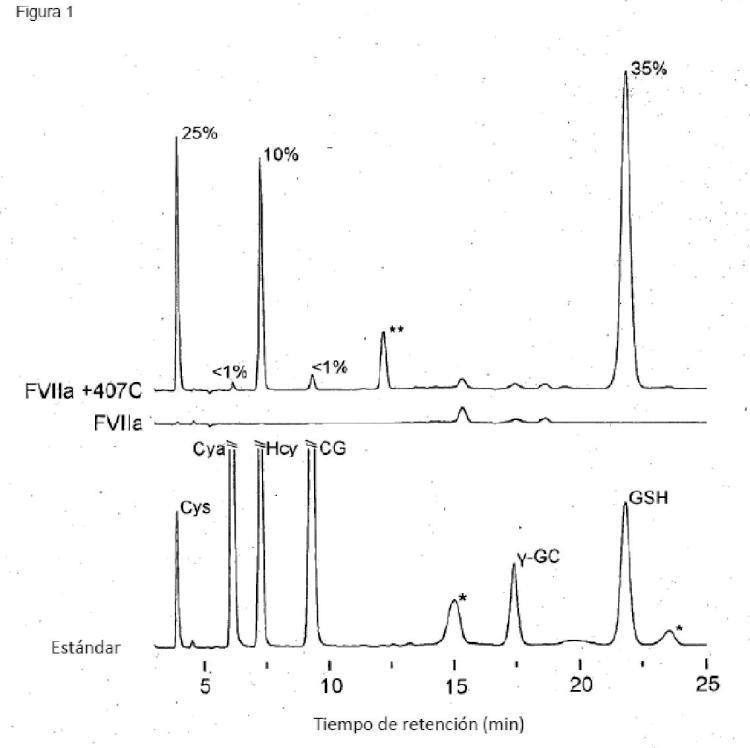 Reducción y derivatización selectivas de proteínas Factor VII transformadas por ingeniería que comprenden al menos una cisteína no nativa.