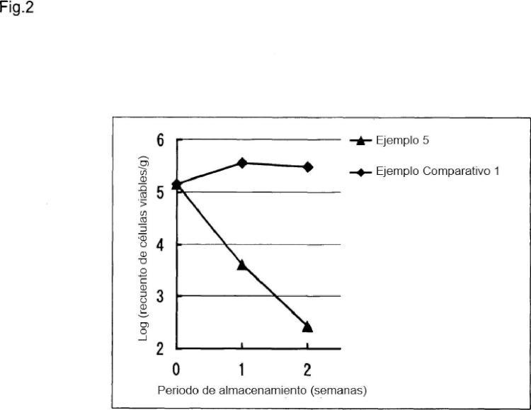 Preparación de una loción que contiene un derivado del ácido piridoncarboxílico.