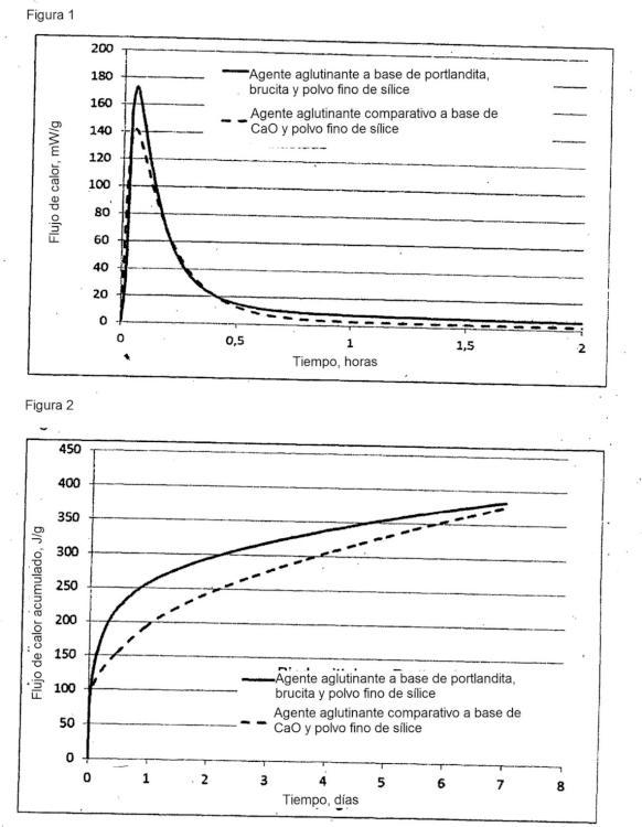 Procedimiento para la producción de un cemento de silicato de magnesio, belita y aluminato de calcio.