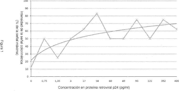 Utilización de EF-1 y sus homólogos, para detectar una proteína retroviral p24 o un homólogo de ésta.