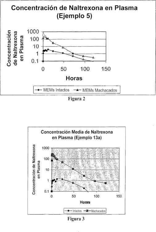 Productos resistentes a manipulaciones indebidas, para la administración de opioides.