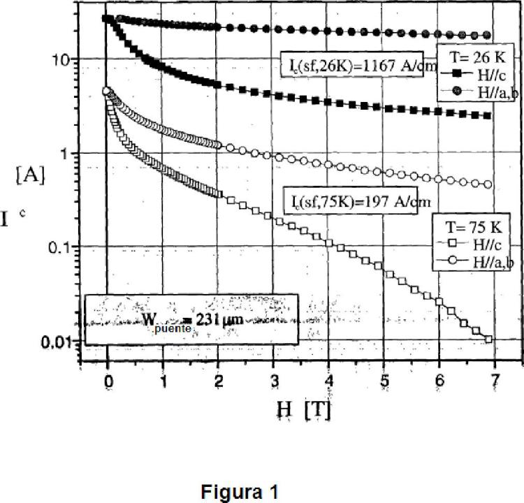 Cables y bobinas superconductores a altas temperaturas.