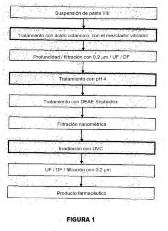 Proceso para preparar una composición de inmunoglobulina.