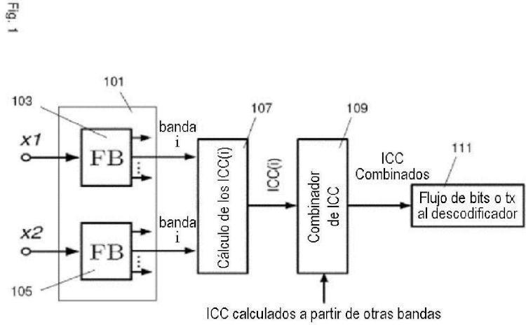Codificador paramétrico para codificar una señal de audio multicanal.