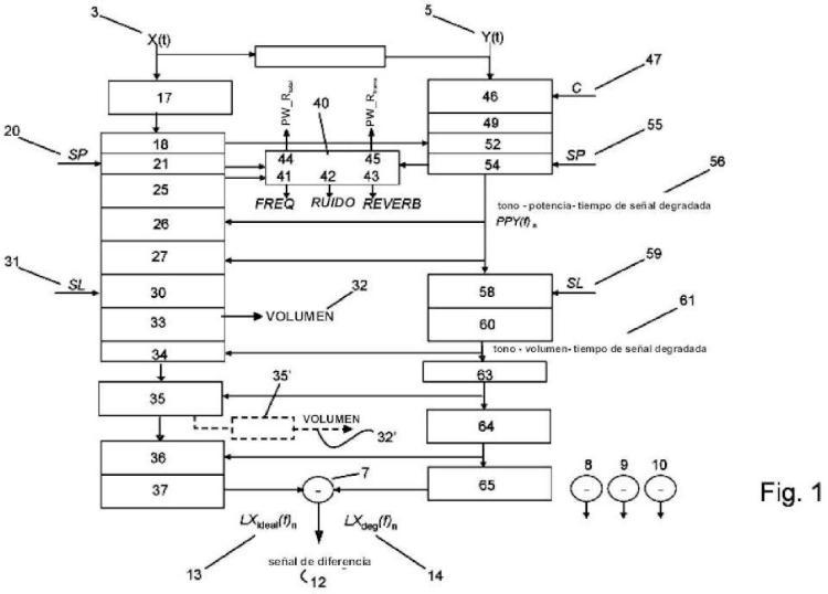 Método de y aparato para evaluar inteligibilidad de una señal de voz degradada.