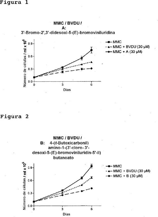 Nucleósidos para suprimir o reducir el desarrollo de resistencia en el tratamiento con citostáticos.
