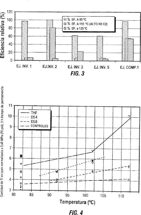 Composición catalizadora auto-limitadora para la polimerización de etileno.