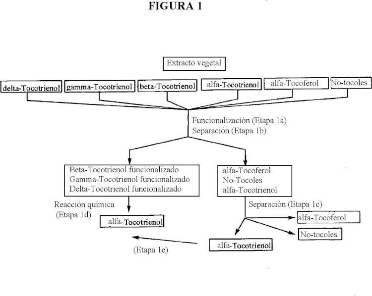 Proceso para la producción de alfa-tocotrienol y derivados.