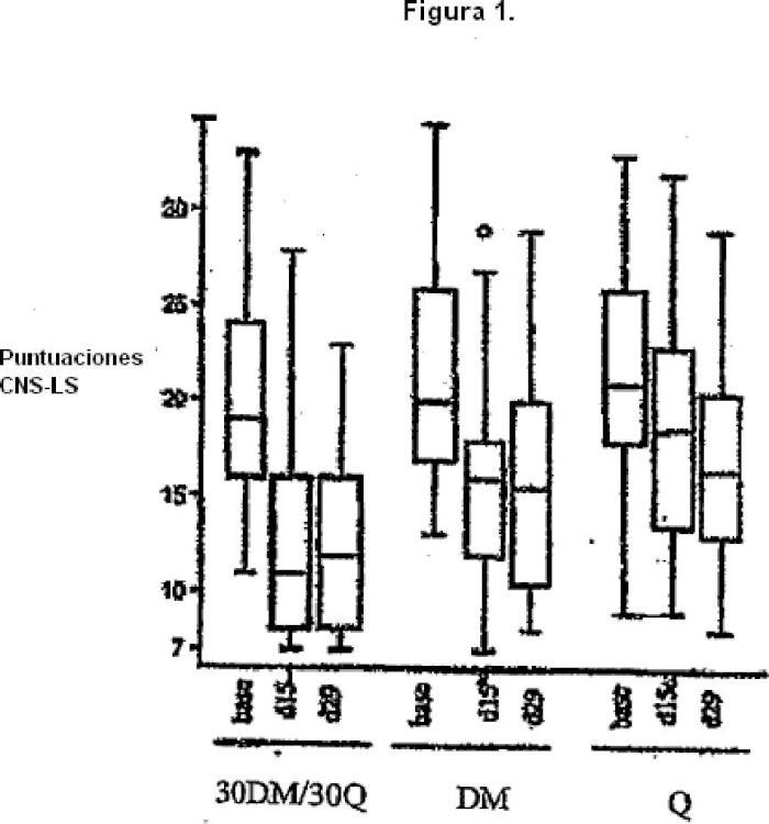 Composiciones farmacéuticas que comprenden dextrometorfano y quinidina para el tratamiento de trastornos neurológicos.