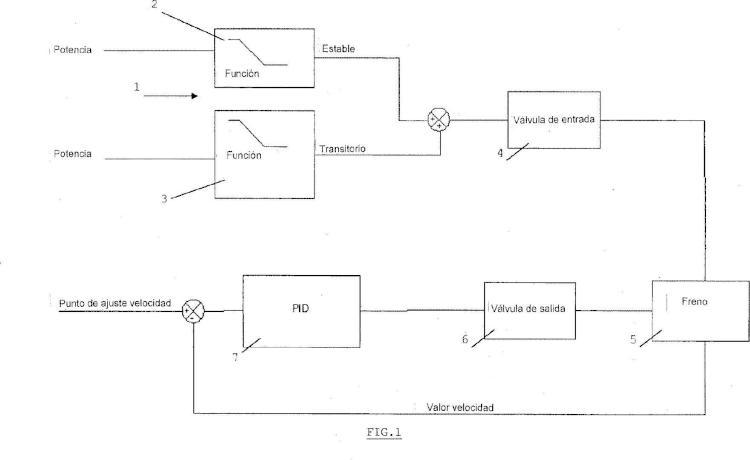 Sistema de regulación de un freno hidráulico.