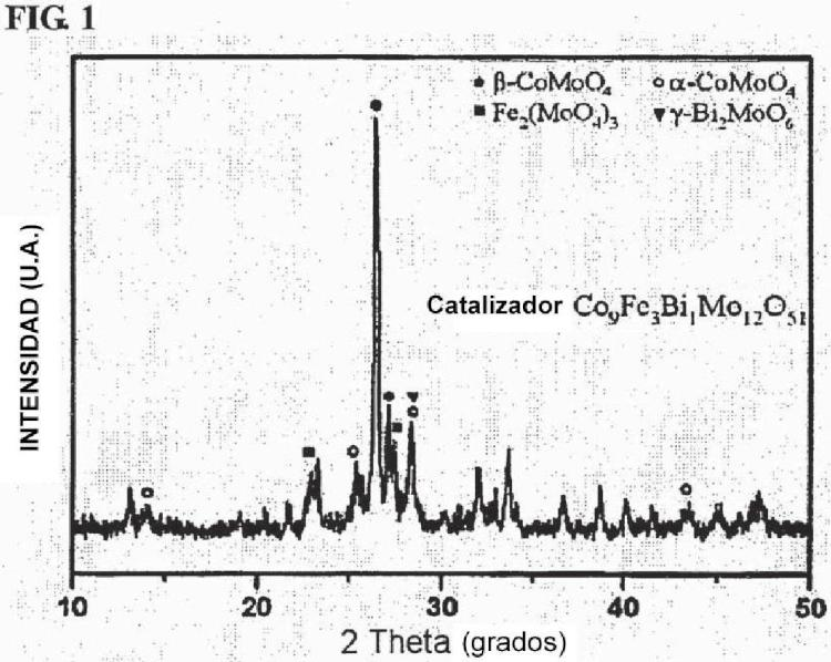 Procedimiento para la preparación de 1,3-butadieno a partir de buteno normal mediante la utilización de un reactor de doble lecho de flujo continuo.