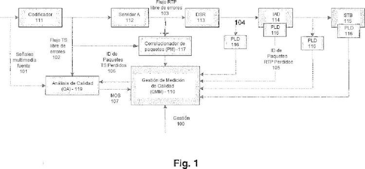 Método y sistema para medir la calidad de transmisiones de flujos de bit de audio y vídeo sobre una cadena de transmisión.