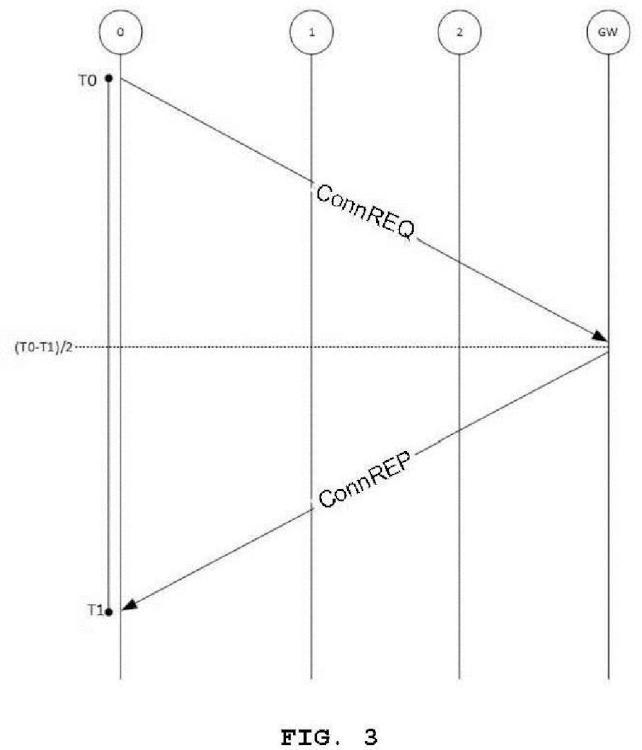 Ilustración 3 de la Galería de ilustraciones de Método de despliegue rápido de nodos en una red y nodo para poner en práctica dicho método