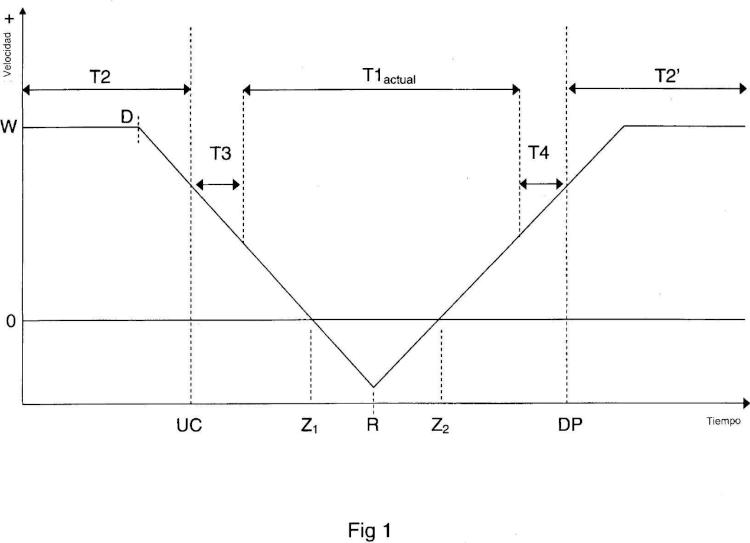 Método y sistema mejorados para el funcionamiento de una máquina de producción cíclica en coordinación con una máquina de carga y descarga.