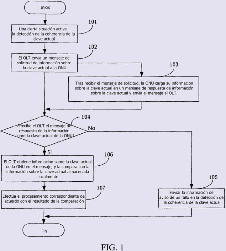 Procedimiento para la detección de la clave de la red óptica pasiva gigabit.