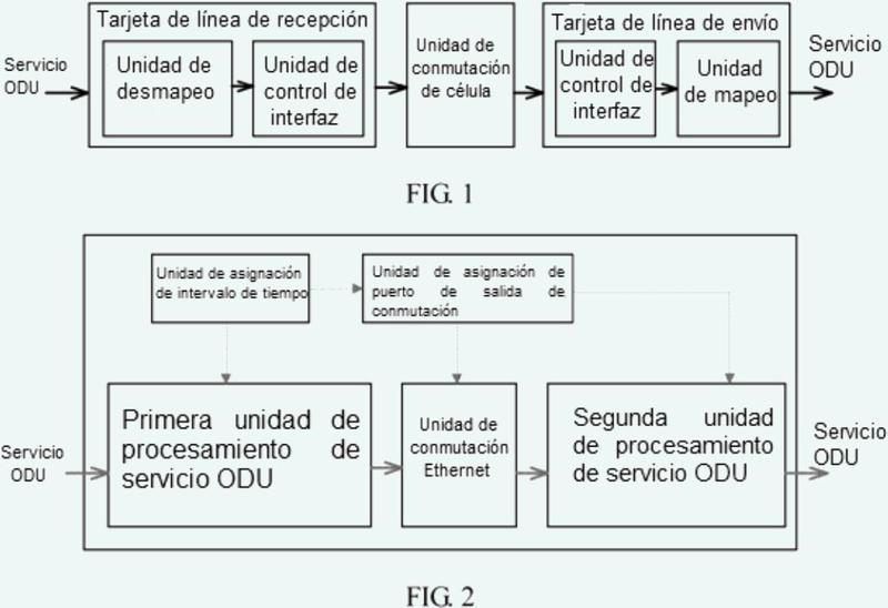 Dispositivo y método de transferencia de servicio para unidad de datos de canal óptico.