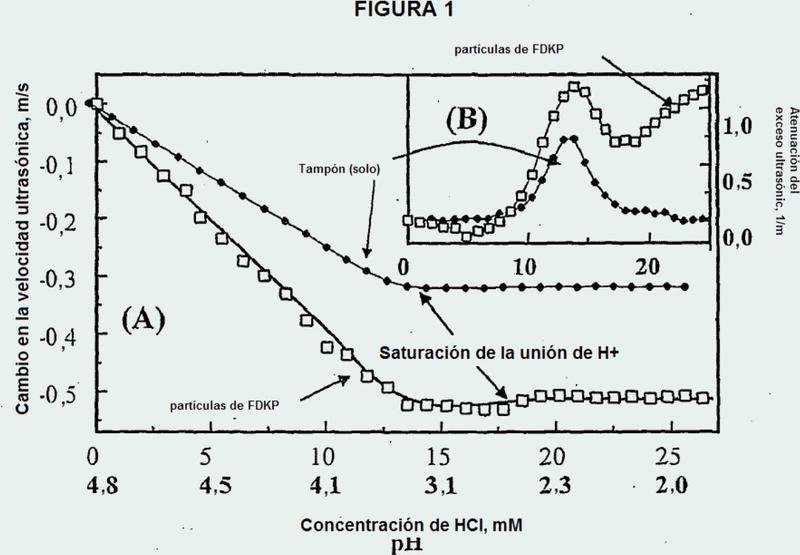 Método de formulación de fármacos basado en el incremento de la afinidad de superficies de micropartículas cristalinas por principios activos.
