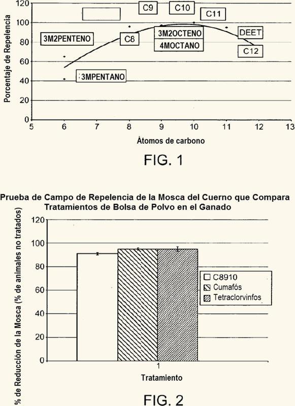 Composiciones pesticidas de insectos y artrópodos.
