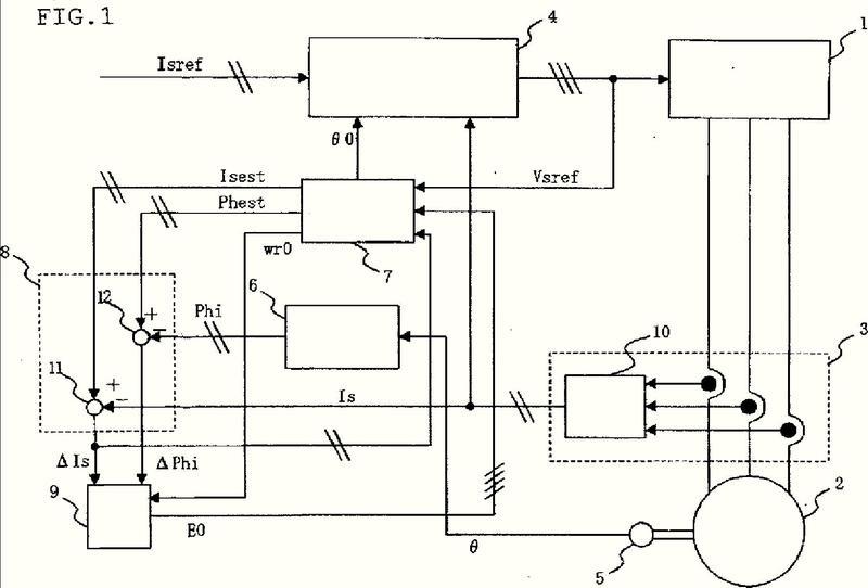 Controlador para máquina rotatoria de CA.