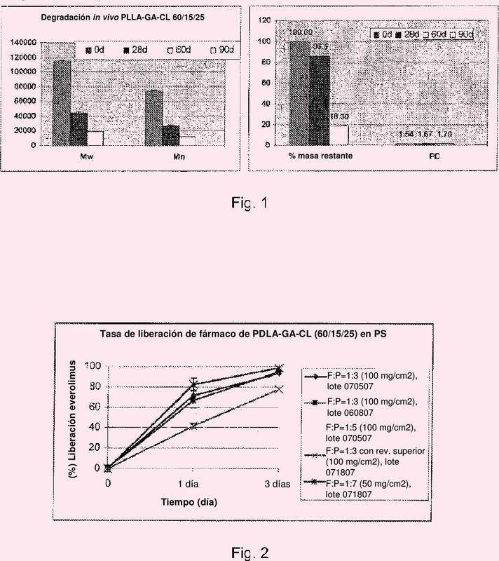 Revestimiento que comprende un terpolímero que comprende caprolactona y glicolida.