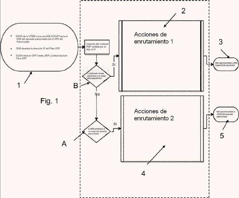 Sistema y método par la corrección de APN en mensajes GTP asociados a servicios de datos GPRS ofrecidos por un operador móvil usando una red promotora.