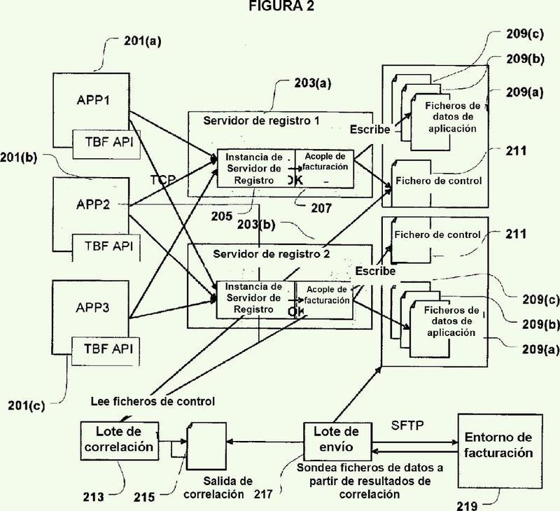Sistema de suministro de mensajes de aplicación de alta fiabilidad y altas prestaciones.