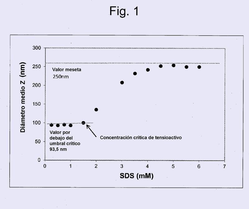 Microgeles polimerizados en emulsión que responden a tensioactivos.