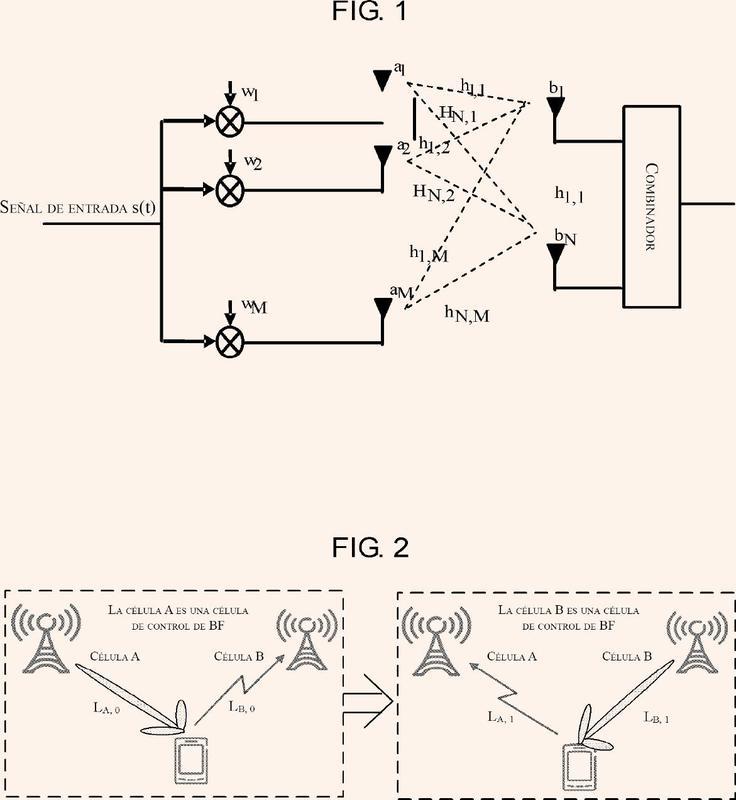 Método y estación base de ajuste de la varianza de carga de enlace ascendente debida a un cambio de la dirección del haz de enlace ascendente.