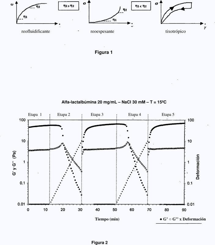 Hidrogeles tixotrópicos a base de alfa-lactalbúmina, método de preparación y uso de los mismos.