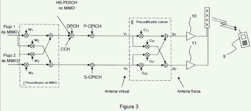 Dispositivo de antena y método para precodificar datos en un sistema de múltiple entrada múltiple salida.