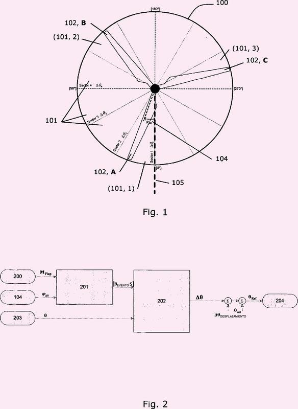 Método de control para una turbina eólica.