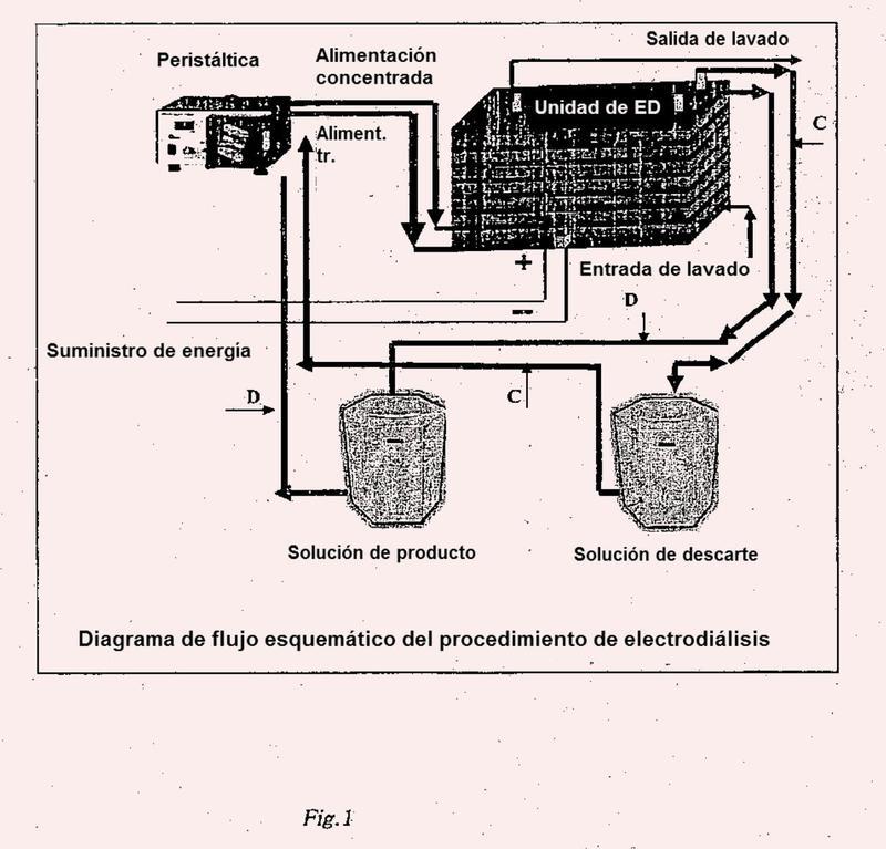 Procedimiento de producción integrada de etanol y savia de algas marinas a partir de Kappaphycus alvarezii.