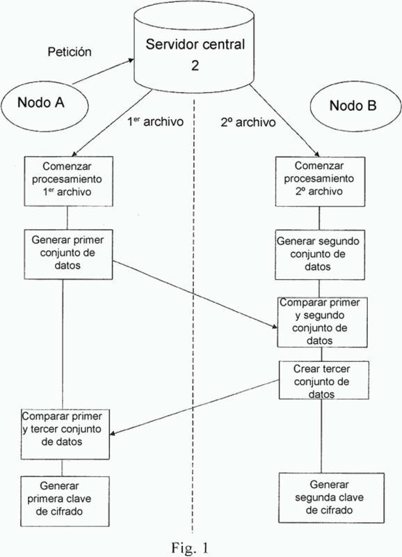 Método para generar una clave de cifrado/descifrado.