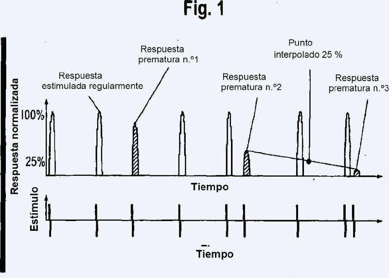 Método y sistema óptico de alto rendimiento para determinar el efecto de una sustancia de ensayo sobre las células vivas.