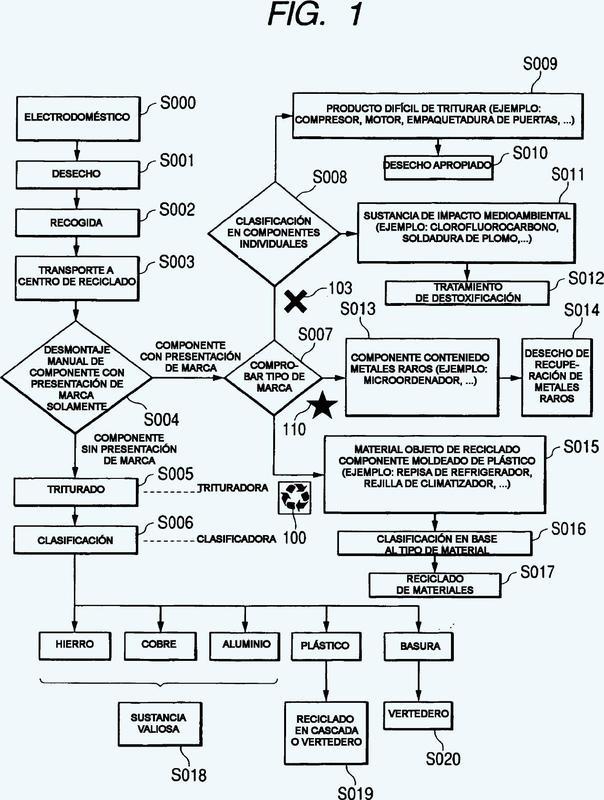 Método y sistema de información para recuperar un aparato eléctrico.