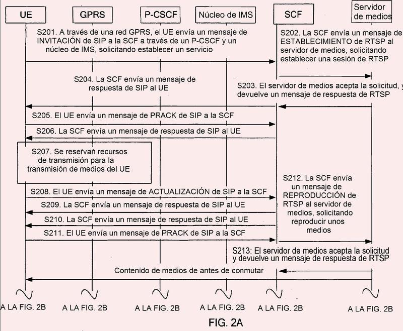 Método, sistema y dispositivo de conmutación de servicios de medios por secuencias.