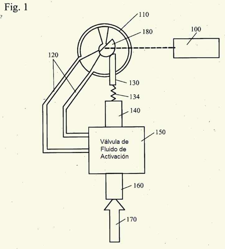 Sistema servohidráulico de retroalimentación de posición proporcional.