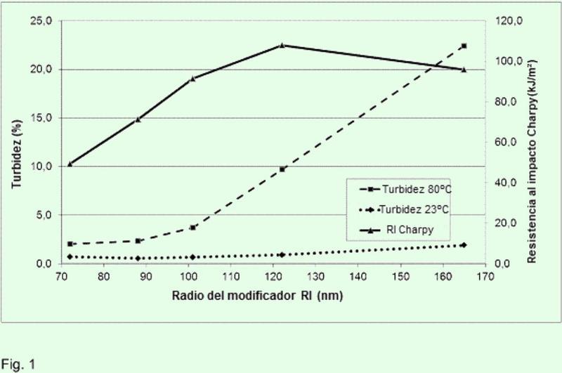 PMMA resistente al impacto con propiedades ópticas mejoradas.