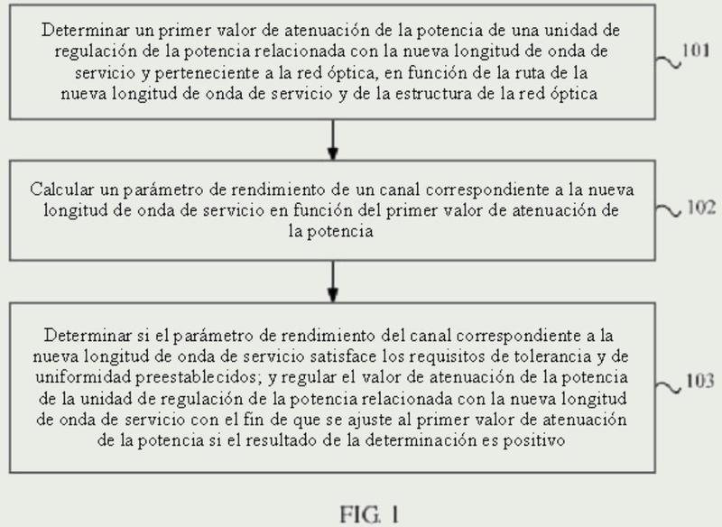 Método y dispositivo para regular la potencia óptica.