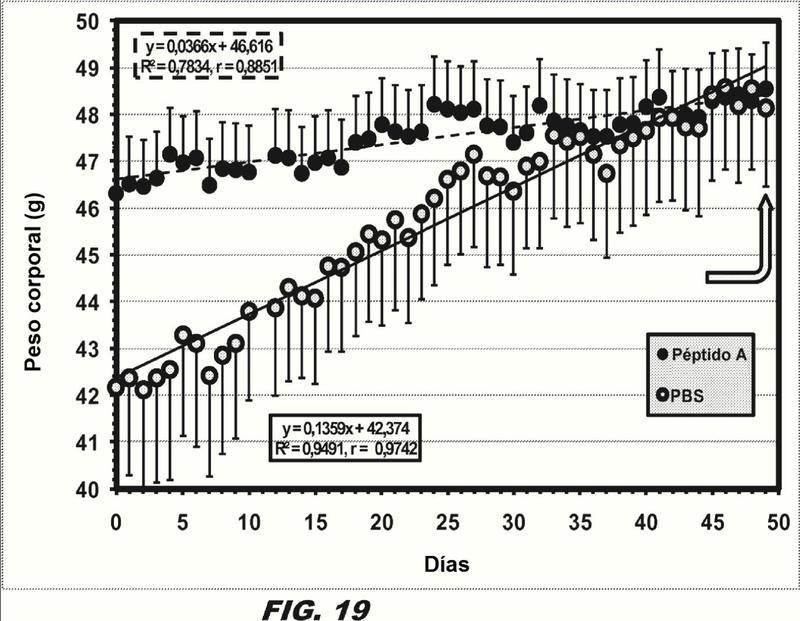 Genes relacionados con la obesidad y sus proteínas y usos de los mismos.