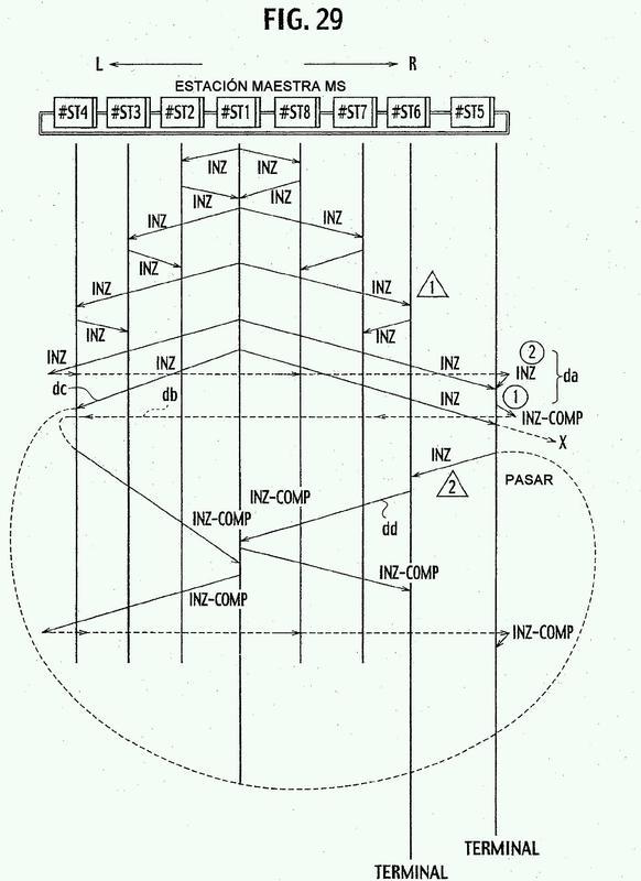 Sistema de red de doble anillo, método de control de comunicación del mismo, estación de transmisión y programa para el control de comunicaciones del sistema de red de doble anillo.
