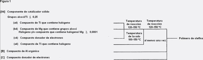 Componente de catalizador sólido para polimerización de olefinas, catalizador para polimerización de olefinas y proceso para producir un polímero de olefina.