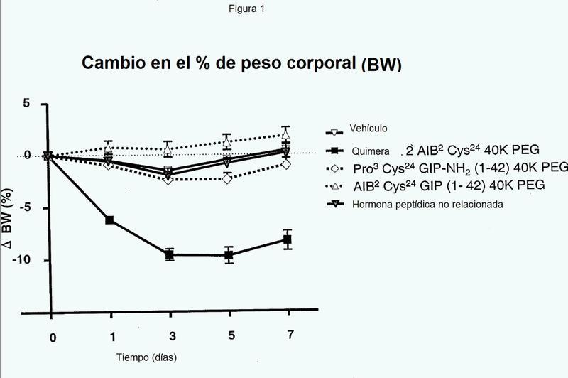 Agonistas mixtos a base de GIP para el tratamiento de trastornos metabólicos y obesidad.