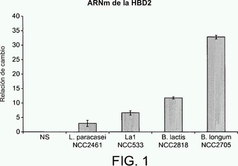 Bifidobacterium longum NCC2705 no replicante y trastornos inmunitarios.