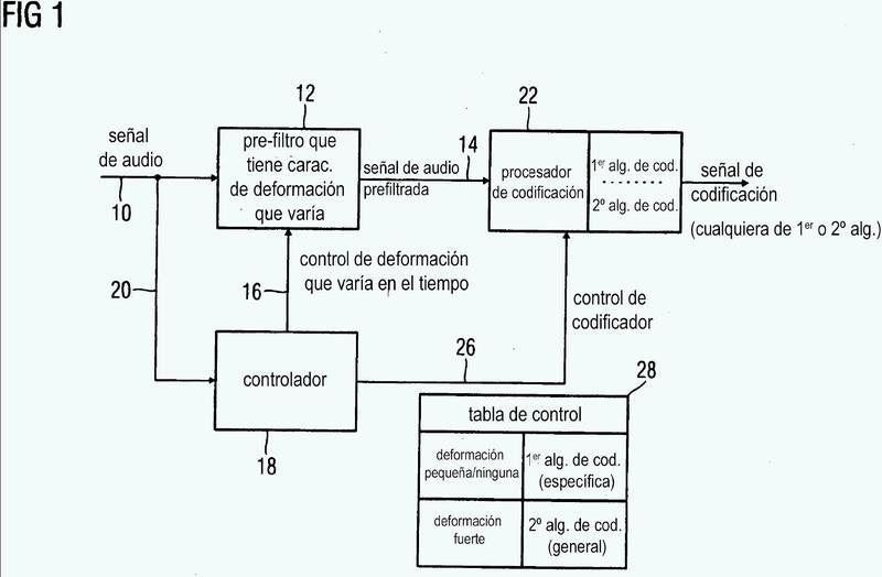 Codificador de audio y decodificador de audio que tiene una característica de deformación dinámicamente variable.