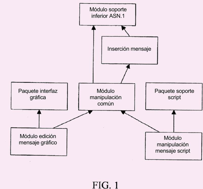 Dispositivo de gestión orientado a objetos para mensaje ASN.1.