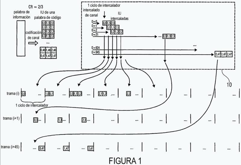 Dispositivo intercalador y receptor para una señal generada por el dispositivo intercalador.