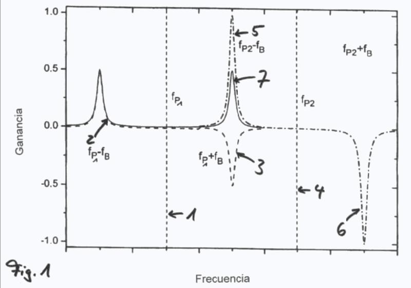 Influencia en la propagación de la velocidad de señales en fibras ópticas.