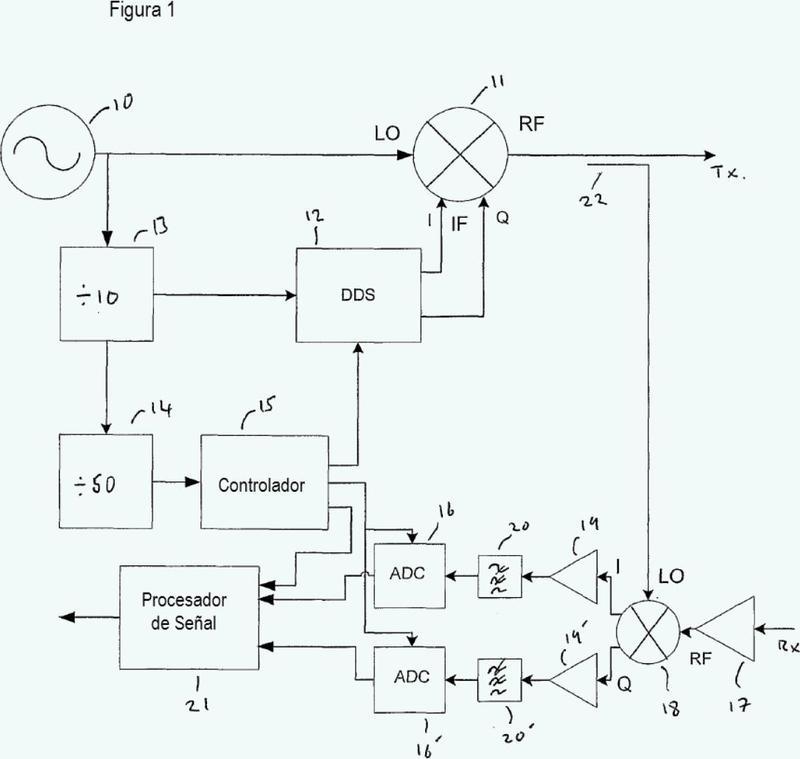 Sistema que emplea un sintetizador digital directo.